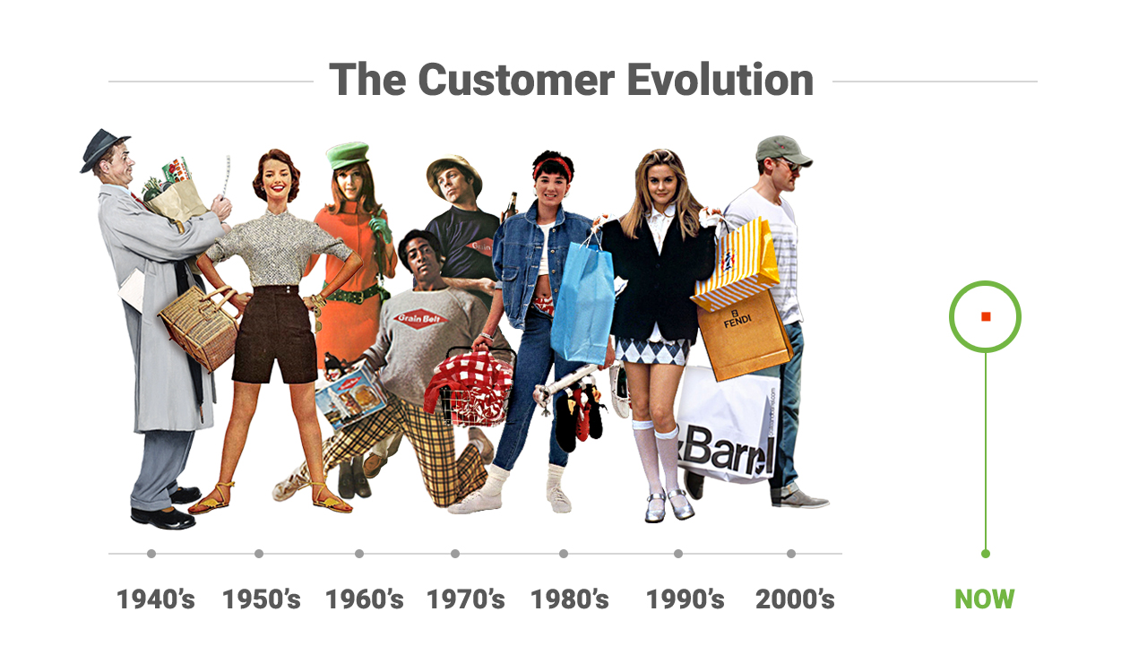 Customer Evolution
